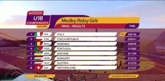 Atletele castiga prima medalie pentru Romania, la stafeta de la EuroU18